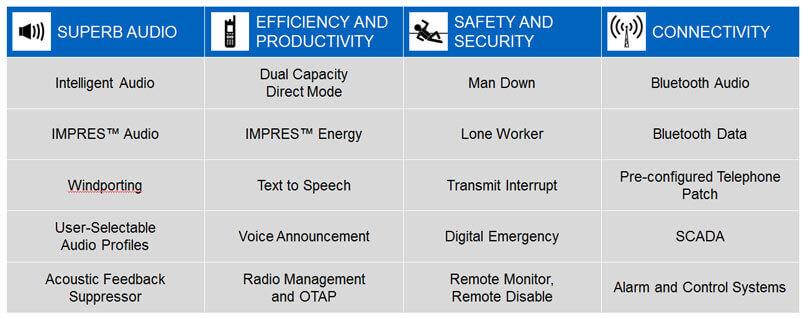 Why Choose Digital Two Way Radios From Motorola Solutions